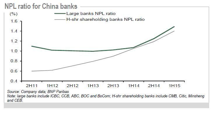 Le mémo du 22022016 NPL China banks