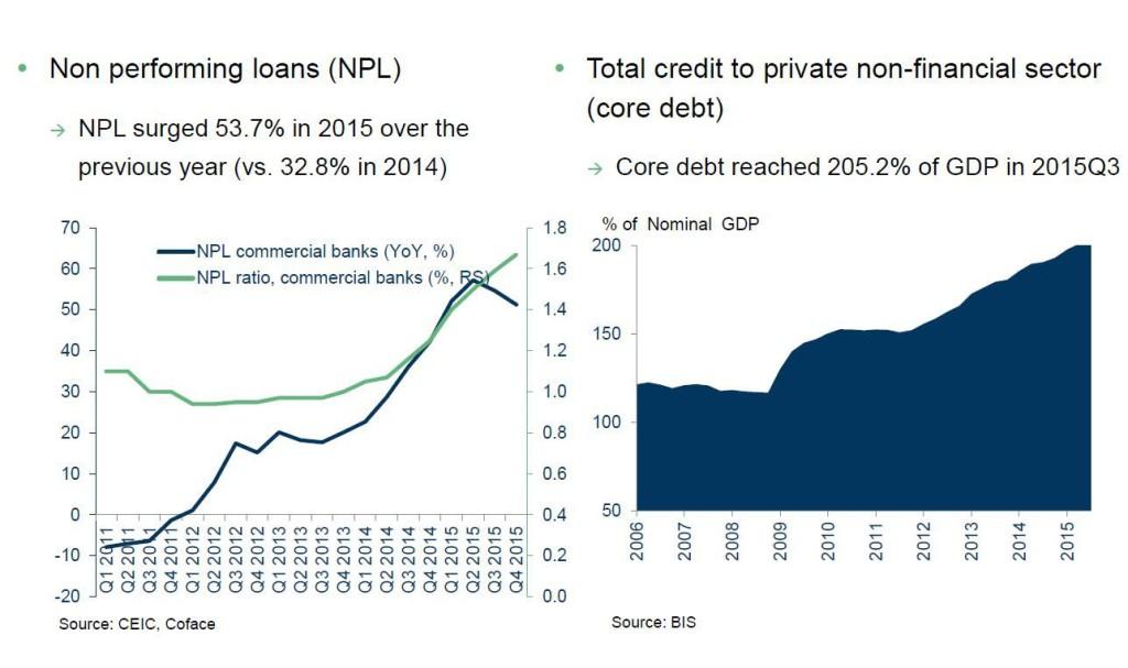 Capdechine risque crédit coface graphique 25042016