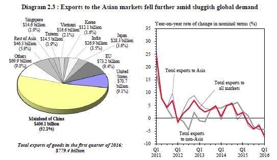 Le Mémo du 17 mai 2016 HK exports