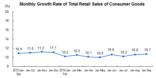 memo-du-24-octobre-2016-retail-sales-of-consumer-goods