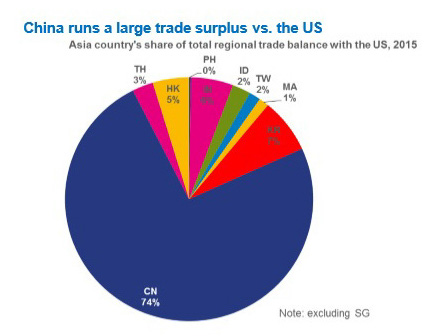 le-memo-du-24-novembre-2006-china-and-us-trade-balance
