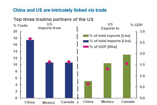 le-memo-du-24-novembre-2016-china-and-us-trade
