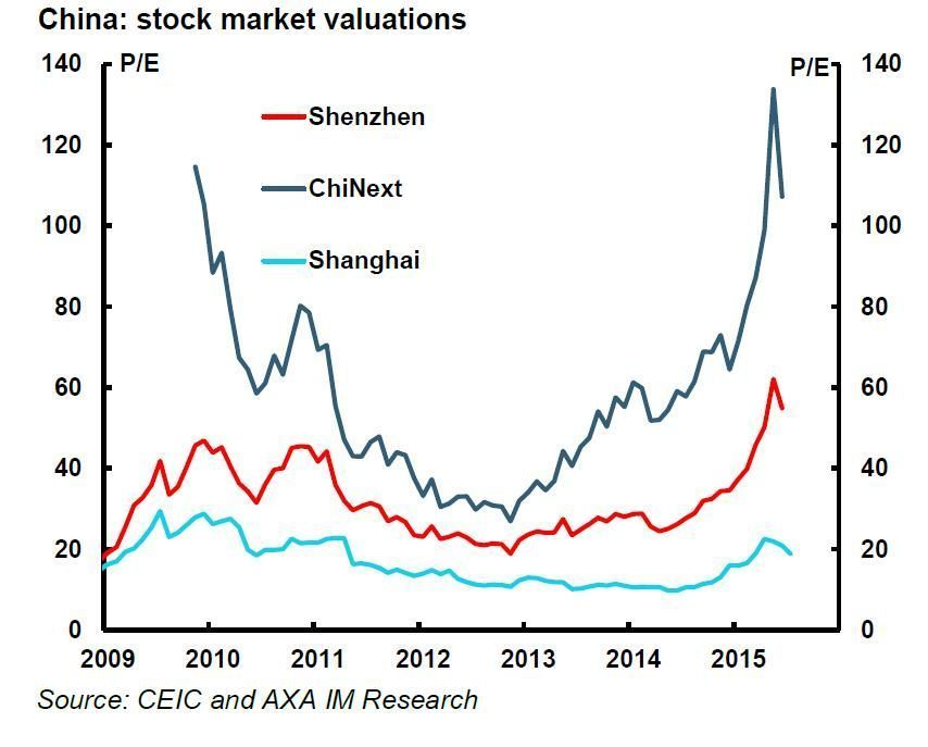 China stock market valuations Axa IM