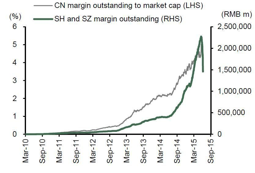 Margin financing BNP Paribas