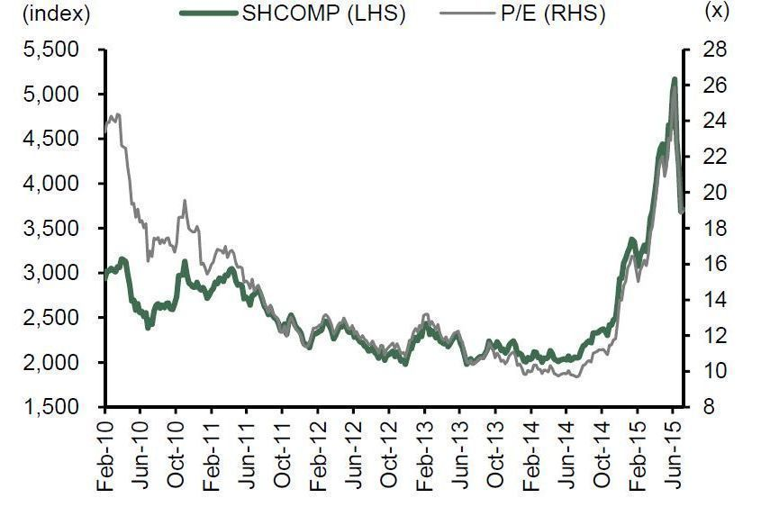 Shanghai Stock Exchange Composite Index BNP Paribas