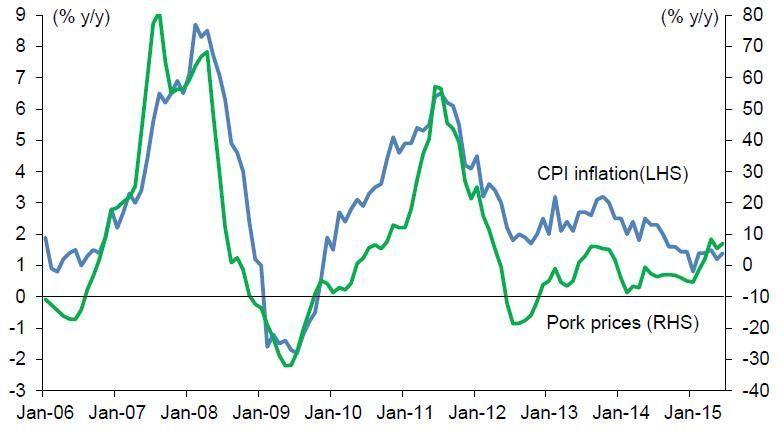 Le Mémo du 10 août 2015 corrélation entre inflation et prix du porc
