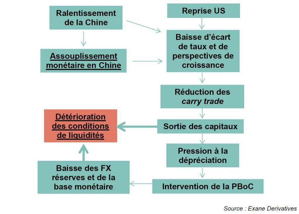Le Mémo du 31 août 2015 efficacité de la politique monétaire