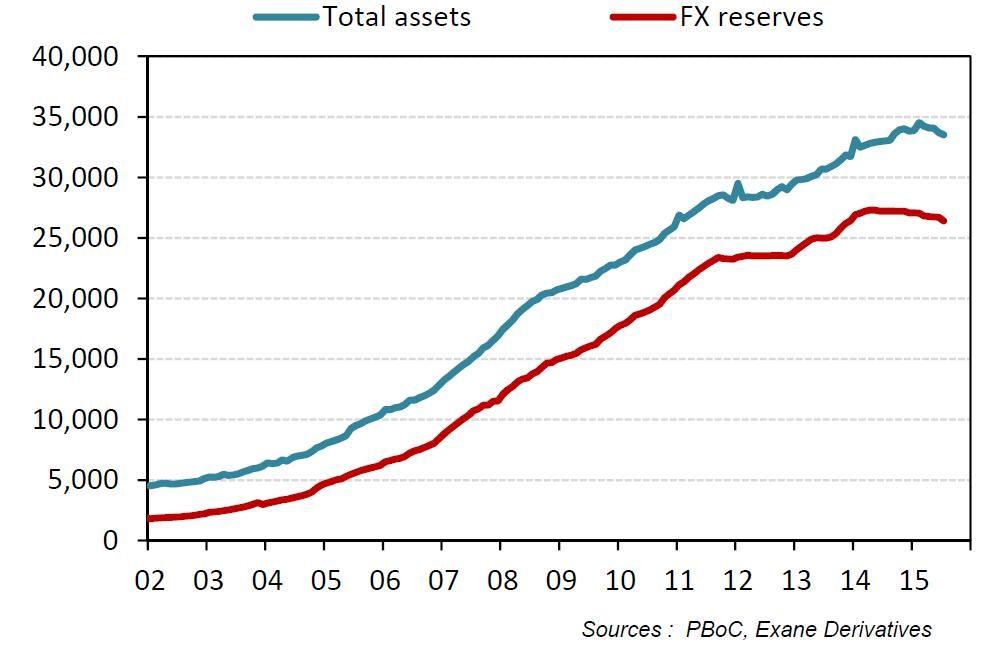 Le Mémo du 31 août bilan de la PBoC