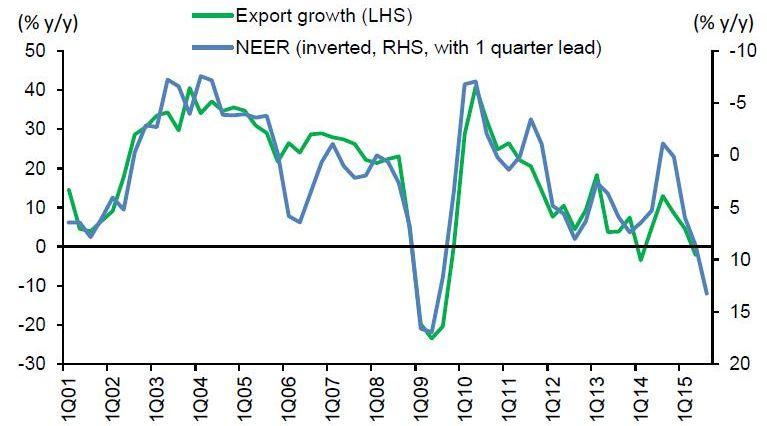 Le Mémo du 14 septembre 2015 taux de change et export chine