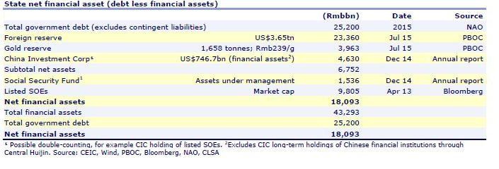 Le Mémo du 28 septembre 2015 actifs financiers nets