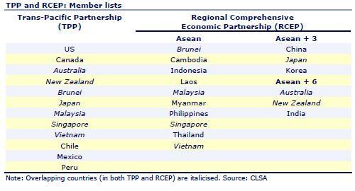 Le Mémo du 12 octobre 2015 TPP versus RCEP