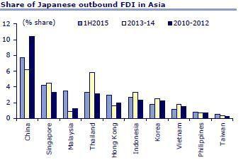 Le Mémo du 12 octobre 2015 investissements japonais Asie