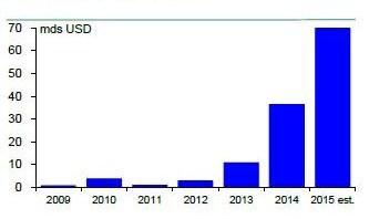 Le Mémo du 09 novembre 20115 obligations vertes mondiales