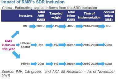 Le Mémo du 23 novembre 2015 2 rmb inclusion