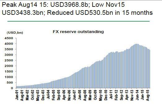 Le Mémo du 08 janvier 2016 réserves de change