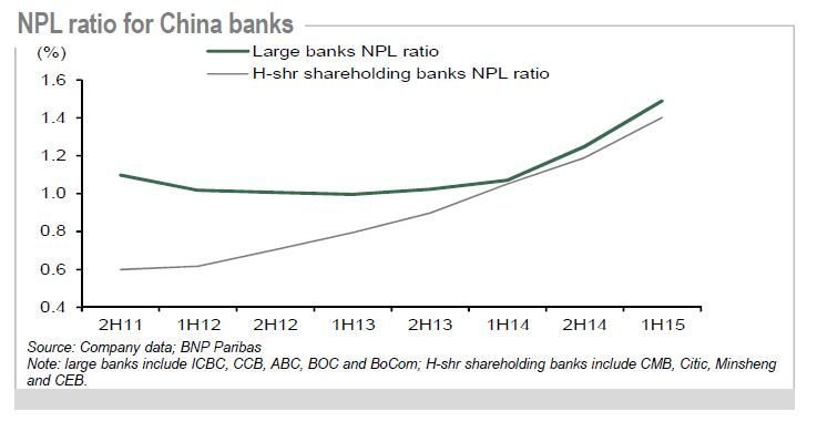 Le mémo du 22022016 NPL China banks