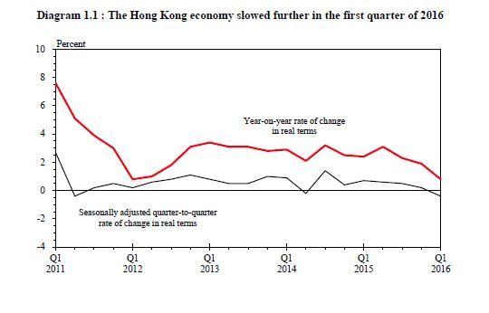 Le Mémo du 17 mai 2016 HK GDP