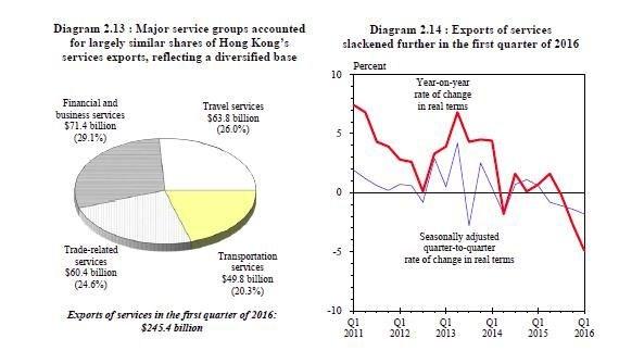 Le Mémo du 17mai 2016 HK services exports