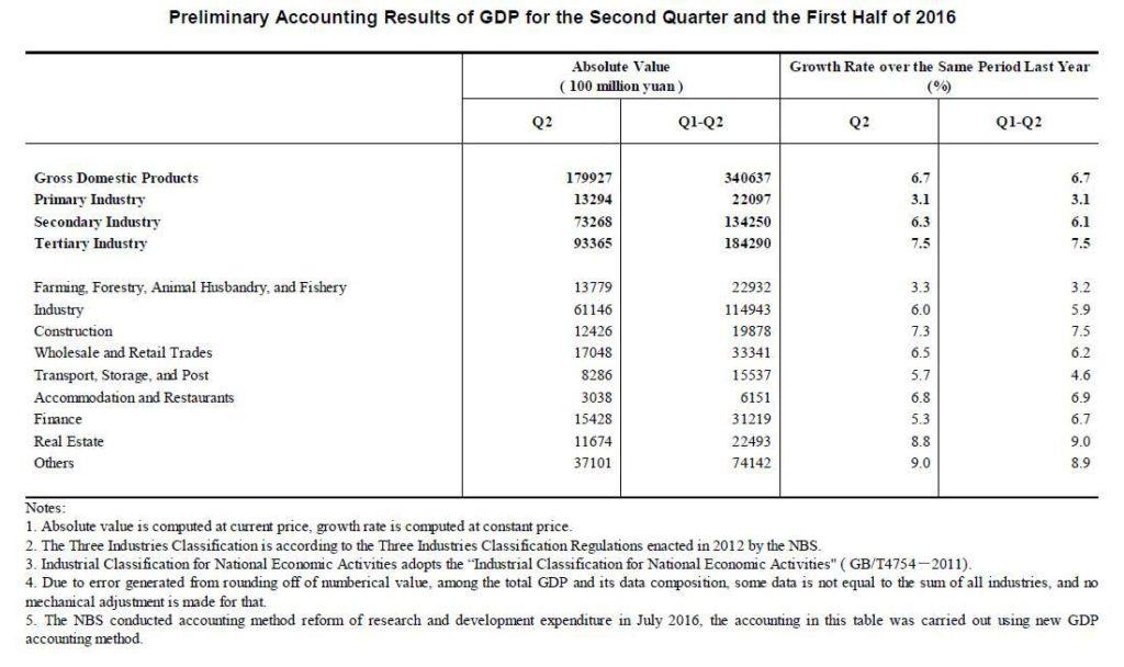 CapdeChine PIB bns premier semestre 2016
